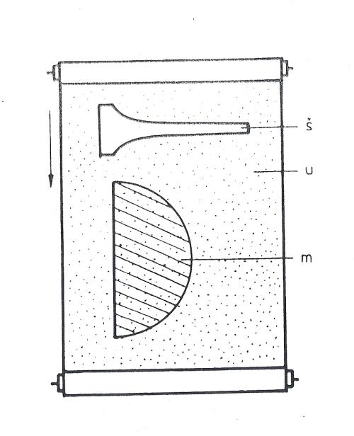 Obr. 15.9: Speciální uzávěrka se štěrbinou logaritmického tvaru pro snímky fází Měsíce: š - štěrbina; u - plátno uzávěrky; m - poloha Měsíce při fotografování; šipka ukazuje směr pohybu uzávěrky.