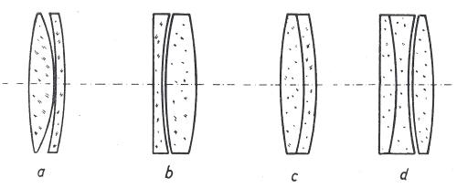 Obr. 15.1:  Hlavní typy objektivů pro refraktory: a - dvojitý achromát podle Freunhofera; b - dvojitý poloapochromát podle Sonnenfelda; c - dvojitý Clairautův objektiv; d - trojitý apochromát podle Taylora a Koniga