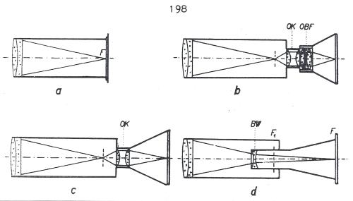Obr. 15.2: Způsoby využití astronomického refraktoru jako dlouhoohniskové kamery: a - kamera v ohnisku objektivu; b - využití kompletního dalekohledu a fotopřístroje s objektivem; c - projekce za okulár; d - negativní projekce Barlowovou čočkou.
