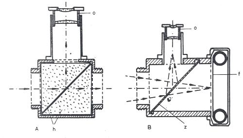 Obr. 15.4: Využití hranolového děliče světla (A) a jednoduché planparalelní skleněné desky (B) pro kontrolu objektu při snímku: o - okulár; h - hranol; p - planparalelní deska; f - film.