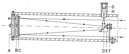 Obr. 16.1 Schéma helioskopu. A) uzávěr tubusu, B) destička nesoucí zrcadlo, C) zrcadlo (objektiv), D) sekundární zrcadélko, E) nosník zrcadélka, F) nosný sloupek zrcadélka, G) okulár, H) tubus okuláru.