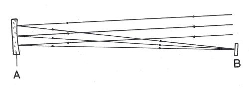 Obr. 16.2 určování ohniskové vzdálenosti zrcadla. A) zrcadlo, B) projekční plocha, vzdálenost AB = ohnisková vzdálenost (f).