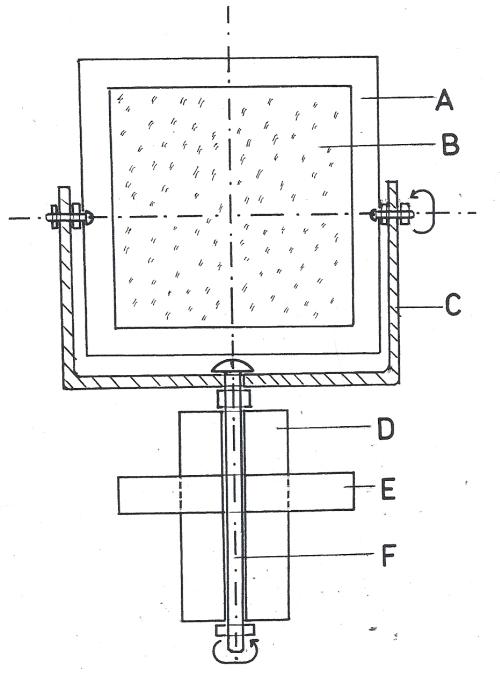 Obr. 16.7 Zrcadlo heliostatu. A) rám zrcadla, B) zrcadlo, C) vidlice montáže, D) dřevěný hranol montáže, E) destička heliostatu, F) hodinová osa zrcadla.