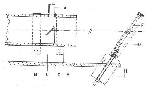 Obr. 16.8 Průřez heliostatem a jeho připojení k helioskopu. A) objímka okulárového výtahu, B) plechový proužek a šroub upevňující helioskop k heliostatu, C) dřevěný hranol, D) plechový proužek, E) dřevěná destička heliostatu, F) zrcadlo heliostatu, G) vidlice heliostatu, H) hranol montáže heliostatu, I) hodinová osa heliostatu.  ) úhel sklonu montáže heliostatu rovný zemské šířce místa (přibližně 49°).