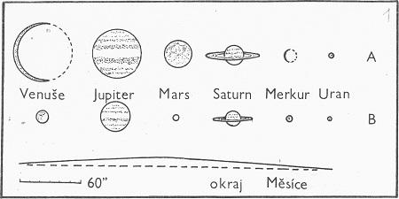 Obr. 1: Poměrná velikost planet při jejich nejmenší (A) a největší (B) vzdálenosti od Země. Disk měsíce, jehož okraj je naznačený dole, by měl průměr přibližně 100 cm.