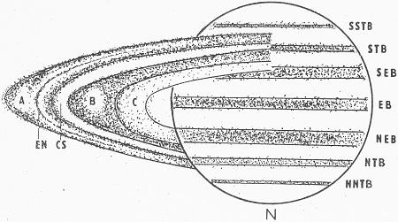 Obr. 8: Tmavé pruhy na Saturnu a struktura jeho prstenců. SSTB – jiho-jižní mírný pruh; STB – jižní mírný pruh; SEB – jižní rovníkový pruh; EB – rovníkový pruh; NEB – severní rovníkový pruh; NTB – severní mírný pruh; NNTB – severo-severní mírný pruh; A – vnější prstenec; EN – Enckeho dělení; CS – Cassiniho dělení; B – hlavní prstenec; C – vnitřní prstenec. Obrázek je orientovaný podle vzhledu planety v astronomickém dalekohledu – jih (S) je nahoře.