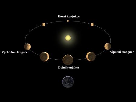 Obr. 4: Vznik fází a zdánlivých změn průměru disku Venuše při jejím oběhu okolo Slunce (z hlediska pozorovatele na Zemi). Zdroj: Wikimedia Commons
