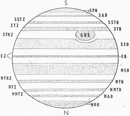 Obr. 7: Tmavé pruhy a světlé pásy na povrchu Jupiteru. SPR – jižní polární oblast; SAB – jižní arktický pruh; SSTZ – jiho-jižní mírné pásmo; SSTB – jiho-jižní mírný pruh; STZ – jižní mírné pásmo; STB – jižní mírný pruh; STRZ – jižní tropické pásmo; SEB – jižní rovníkový pruh; EZ – rovníkové pásmo; EB – rovníkový pruh; NEB – severní rovníkový pruh; NTRZ – severní tropické pásmo; NTB – severní mírný pruh; NTZ – severní mírné pásmo; NNTB – severo-severní mírný pruh; NNTZ – severo-severní mírné pásmo; NAB – severní arktický pruh; NPR – severní polární oblast; GRS – velká červená skvrna. Obrázek je orientovaný podle vzhledu planety v astronomickém dalekohledu – jih (S) je nahoře.