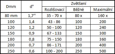 """Tab. 1: Rozlišovací schopnost (d"""") a různé druhy zvětšení pro objektivy různých průměrů (Dmm)."""