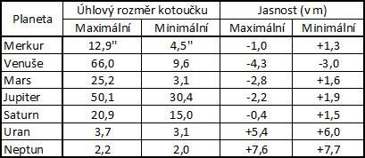 Tab. 2: Úhlové rozměry kotoučků planet a jejich jasnost v hvězdných velikostech (maximální a minimální hodnoty).