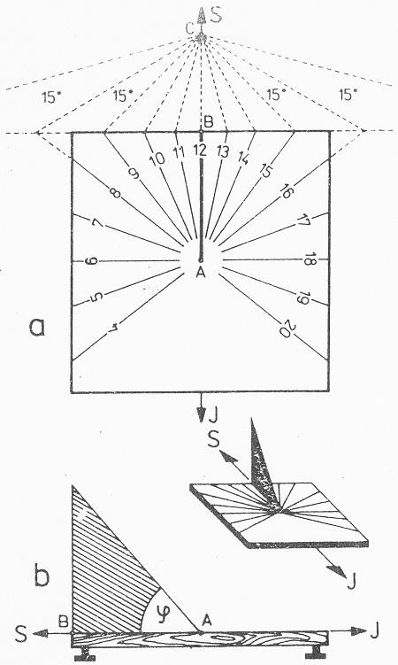 Obr. 24.1: Sluneční hodiny s vodorovným (horizontálním) číselníkem. a - konstrukce číselníku, b - řez hodinami v rovině poledníku (dřevěná základní destička s regulačními šrouby a trojúhelníkovitý ukazatel z plechu).