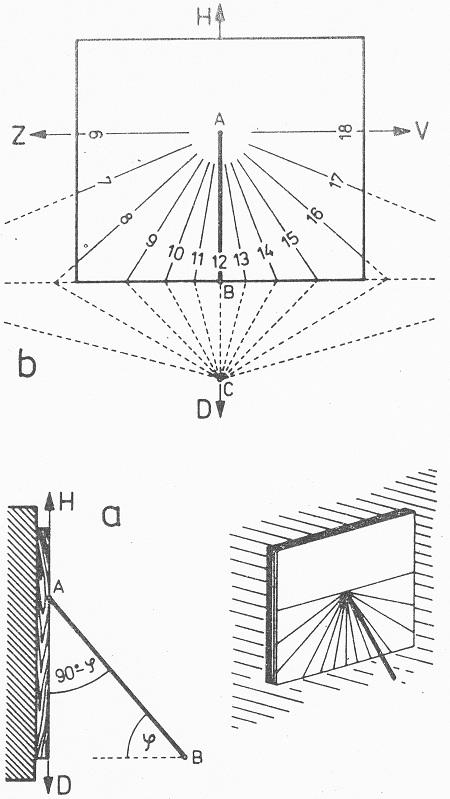 Obr. 2: Sluneční hodiny se svislým číselníkem (vertikální). a - řez hodinami v rovníkové rovině, b - konstrukce číselníku.