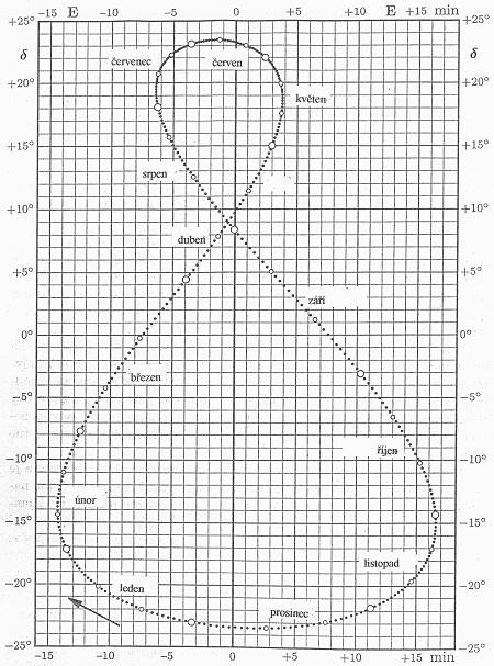 Obr. 24.3: Grafické vyjádření časové rovnice pro jednotlivé dny v roce. Svislá osa - deklinace Slunce, vodorovná osa - časový rozdíl mezi pravým a středním slunečním časem. Umožňuje určit časovou rovnici pro každý den v roce. Body na křivce označují dny, malé kroužky označují první den v každém měsíci. Umožňuje určit i deklinaci Slunce.