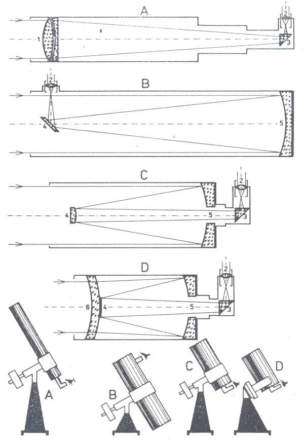 Obr. 1: hlavní typy amatérských astronomických dalekohledů: A - refraktor; B - Newtonův reflektor; C - Cassegrainův reflektor; D - reflektor typu Maksutov-Cassegrain. 1 - objektiv refraktoru; 2 - okulár; 3 - zenitový hranol; 4 - sekundární zrcátko; 5 - primární duté zrcadlo (objektiv) reflektoru; 6 - korekční meniskus.