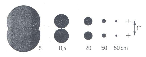 """Obr. 7: Postupné oddělení ohybových disků dvou hvězd v dalekohledu - rostoucí průměr dalekohledu (úhlová vzdálenost 1""""; průměr objektivu 50 - 800 mm"""