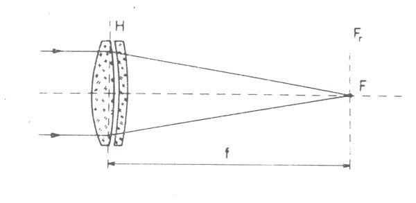 Obr. 1: ohnisková vzdálenost spojné čočky (f); F - ohnisko; Fr - ohnisková rovina; H - hlavní rovina čočky
