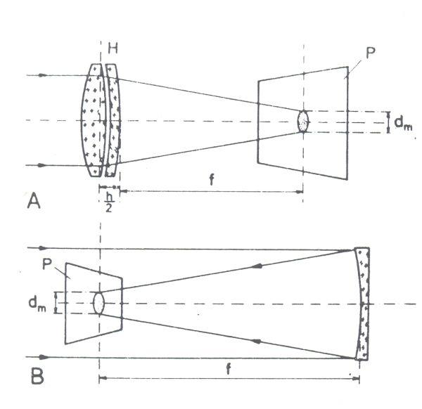 Obr. 2: měření ohniskové vzdálenosti Obr. 2: měření ohniskové vzdálenosti čočkového objektivu A a zrcadlového objektivu B; H - hlavní rovina objektivu; h/2 - poloviční hloubka objektivu; P - promítací plocha; dm - průměr obrazu (Slunce)