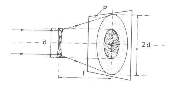 Obr. 3: měření ohniskové vzdálenosti rozptylné čočky; d - průměr čočky; 2d - průměr disku rozptýleného světla; f - ohnisková vzdálenost; P - promítací plocha