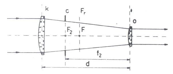 """Obr. 4: uložení čoček v Huygensově okuláru: F2 - ohnisko čočky """"o""""; Fr - ohnisková rovina okuláru; F - ohnisko okuláru; f2 - ohnisková vzdálenost čočky """"o""""; d - vzdálenost mezi čočkami """"o"""" a """"k""""; c - clona okuláru"""