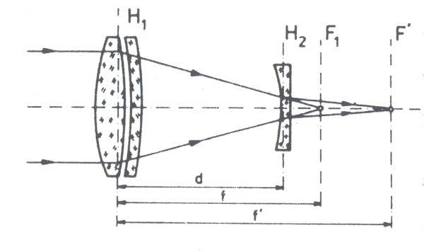 Obr. 5: prodloužení ohniskové vzdálenosti objektivu rozptylnou čočkou: H1 - hlavní rovina objektivu; H2 - hlavní rovina rozptylné čočky; F1 - původní ohnisko objektivu; F' - ohnisko soustavy; d - vzdálenost obou čoček; f - původní ohnisková vzdálenost; f' - prodloužená ohnisková vzdálenost
