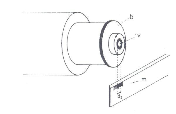 Obr. 7: výstupní pupila dalekohledu (v); b - okulár; d2 - průměr výstupní pupily; m - průhledné měřítko
