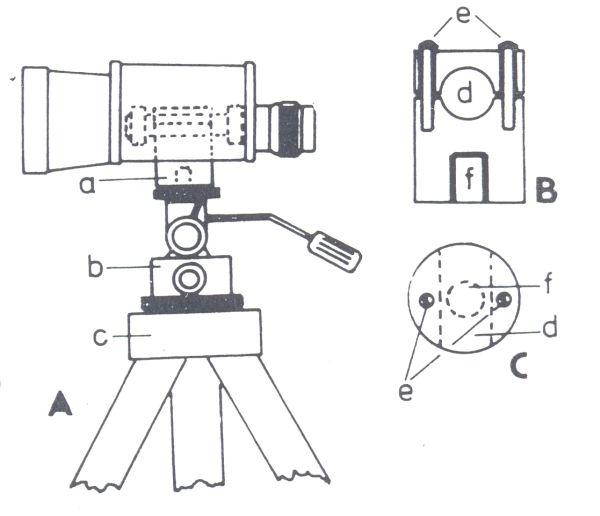 Obr. 5.1: Triedr se stativem. A. upevnění triedru; a - třmen triedru; b - pohyblivá hlavice pro fotoaparáty a kamery; c - stativ; B. příčný řez triedru; e - upevňovací šrouby; d - kruhový otvor pro uchycení středového sloupku triedru; f - závit pro upevnění k hlavici stojanu; C. podélný řez třmenem triedru.