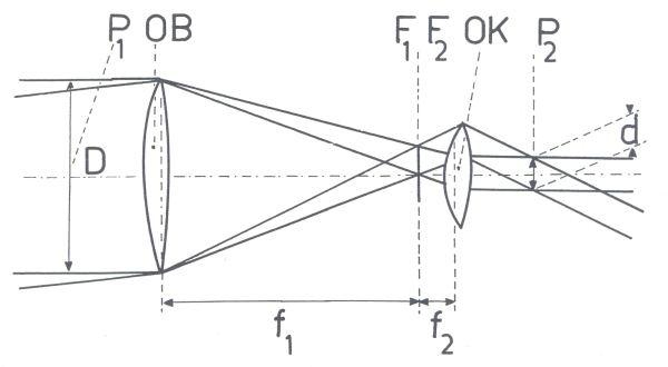 Obr. 1: schéma astronomického dalekohledu: OB - objektiv; OK - okulár; P1 (D) - průměr vstupní pupily; P2 (d) - průměr výstupní pupily; F1, F2 - ohnisková rovina objektivu a okuláru; f1 - ohnisková vzdálenost objektivu; f2 - ohnisková vzdálenost okuláru