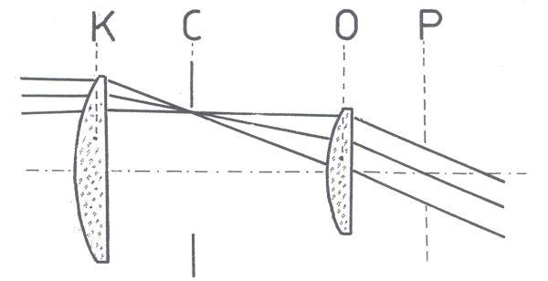 Obr. 2: schéma průchodu paprsků v Huygensově okuláru: K - kolektivní čočka; O - oční čočka; C - clona zorného pole; P - rovina výstupní pupily