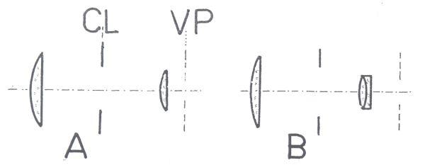 Obr. 5a: hlavní typy okulárů používaných v astronomických dalekohledech: A - Huygensův okulár (CL - clona, VP - výstupní pupila); B - periplanatický okulár