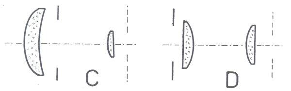 Obr. 5b: hlavní typy okulárů používaných v astronomických dalekohledech: C - Mittenzweyův okulár; D - Ramsdenův okulár