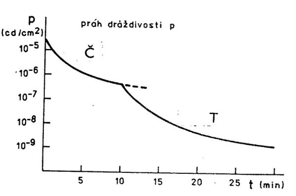Obr. 6: Křivka narůstání prahové citlivosti oka po dobu adaptace ve tmě pro čípky (Č) a tyčinky (T). Na svislé ose je práh dráždivosti v kandelách na cm2, na vodorovné ose je čas v minutách.