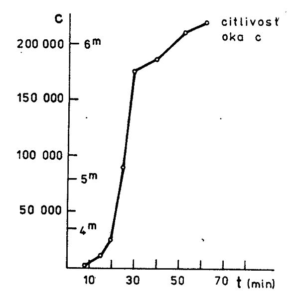 Obr. 7: Narůstání schopnosti oka uvidět hvězdy vyšších hvězdných tříd. Na svislé ose násobky citlivosti oka a hvězdné třídy, na vodorovné ose pobyt ve tmě v minutách.