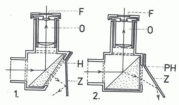 Obr. 4: Helioskopický okulár podle Herschela (1) a okulár s aplikací pravoúhlého hranolu (2): F - filtr; O - okulár; H - Herschelův hranol; PH - pravoúhlý hranol; Z - pomocné zrcadlo.