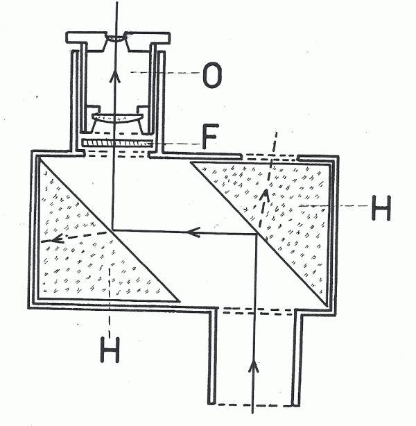 Obr. 5: Helioskopický okulár podle Brandta: O - okulár; F - filtr; H - pravoúhlý hranol.