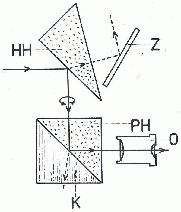 Obr. 7: Princip Colziho helioskopického okuláru: HH. Herschelův hranol; Z - pomocné zrcadlo; PH - pravoúhlý hrano; O - okulár; K - komůrka s kapalinou.