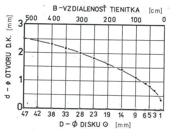 Obr. 1: Závislost průměru obrazu Slunce (D) v dírkové komoře a vhodného průměru vstupního otvoru komory (d) na vzdálenosti promítacího stínítka (B).