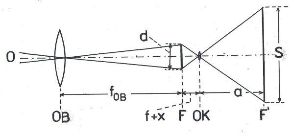Obr 2: Optické schéma promítání obrazu Slunce astronomickým dalekohledem. O: optická osa, OB: objektiv, fOB: ohnisková vzdálenost objektivu, d: průměr obrazu Slunce vytvořeného objektivem, F: ohnisková rovina objektivu, zde vzniká primární obraz Slunce, f: ohnisková vzdálenost okuláru, x: rozdíl polohy okuláru při zaostření na nekonečno oproti poloze při promítání, OK: okulár, a: vzdálenost stínítka od okuláru, D: průměr slunečního disku promítnutého na stínítko za okulárem.