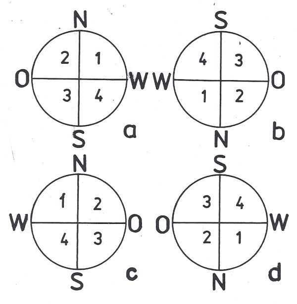 Obr. 6: Orientaci obrazu při pozorování slunce: a: při pozorování okem bez dalekohledu, triedrem nebo dalekohledem s převracejícím systémem (terestrický okulár), b: při pozorování astronomickým dalekohledem (obraz je stranově i výškově obrácen), c: obraz vytvořený astronomickým dalekohledem promítnutý na stínítko (obraz je stranově obrácen), d: obraz z přímohledného dalekohledu (triedru apod.) promítnutý na stínítko (obraz je výškově obrácen).