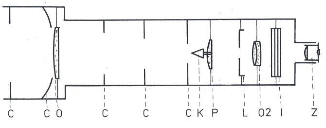 Obr. 1: Schéma původního Lyotova koronografu: C: clony, O: objektiv, O2: druhý objektiv, K: kuželovitá clona, L: Lyotova clona, P: pomocná čočka, I: interferenční filtr, Z: okulár.