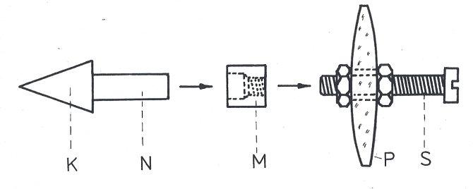 Obr. 3: Upevnění kuželovité clony v pomocné čočce: K: kuželovitá clona, N: nosná část, M: spojovací matice, P: pomocná čočka, S: šroub.