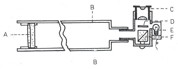 Obr. 5: Řez vodícím (pointačním) dalekohledem: A) objektiv, B) tubus, C) okulár, D) skleněná destička se záměrnou značkou, E) žárovka osvětlení, F) zenitový hranol okuláru.