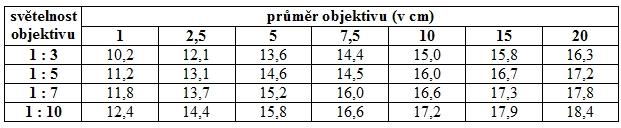 Tab. 1: Hvězdná velikost (mag.) nejslabších hvězd, které ještě mohou být zaznamenány objektivy s daným průměrem a světelností (platí pro maximální dobu expozice).