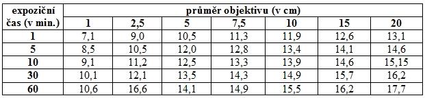 Tab. 2: Mezní hvězdná velikost (mag.), která se zaznamená při rozdílných délkách expozice a průměrech použitého objektivu.