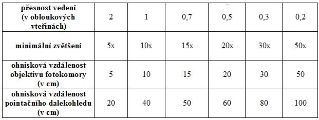 Tab. 3: Přesnost vedení a parametry vodícího (pointačního) dalekohledu, které jsou nutné pro fotografování s různou ohniskovou vzdáleností.