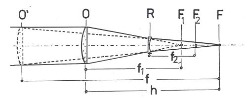 Obr. 1: Prodloužení ohniskové vzdálenosti refraktoru Barlowovou čočkou: O – objektiv, R – Barlowova čočka, F1 – původní ohnisko objektivu O, F2 – ohnisko rozptylky R, f1 – ohnisková vzdálenost objektivu O, f2 – ohnisková vzdálenost rozptylky R, f – ekvivalentní ohnisková vzdálenost celého systému, O´- poloha, kterou by měl předpokládaný běžný objektiv s ohniskovou vzdáleností f, h – délka optického systému O až R.