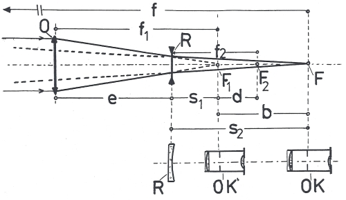 Obr. 2: Optické schéma systému objektivu (O) a Barlowovy čočky (R): F1 – původní ohnisko objektivu O, F2 – ohnisko Barlowovy čočky (R), F – ekvivalentní (prodloužená) ohnisková vzdálenost systému O až R, OK – poloha okuláru v systému po prodloužení, OK´- poloha okuláru v původním dalekohledu, f – ekvivalentní ohnisková vzdálenost, f1 – původní ohnisková vzdálenost objektivu O, f2 – ohnisková vzdálenost Barlowovy čočky (R), e – vzdálenost objektivu O od Barlowovy čočky (R), s1 – vzdálenost rozptylky před původním ohniskem objektivu O a ohniskem celého systému F, s2 – vzdálenost mezi Barlowovou čočkou R a ohniskem celého systému F.