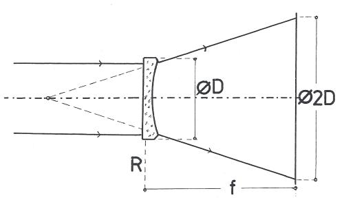 Obr. 4: Jednoduchá metoda zjišťování ohniskové vzdálenosti negativních (rozptylných) čoček: R – negativní čočka, ø D – průměr negativní čočky, ø 2D – obraz světelného kruhu na promítací ploše, f – ohnisková vzdálenost negativní čočky.