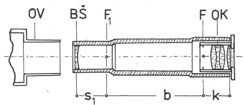 Obr. 6: Nástavec pro Barlowovu čočku: OV – okulárový výtah dalekohledu, BŠ – Barlowova čočka, F1 – poloha původního ohniska, F – poloha ohniska po prodloužení, OK – poloha okuláru v nástavci, s1 – poloha Barlowovy čočky před původním ohniskem dalekohledu, b – vzdálenost mezi původním a novým ohniskem systému, k – délka nutná pro uložení okuláru.