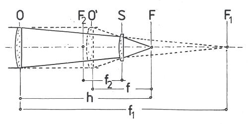 Obr. 7: Zkrácení ohniskové vzdálenosti refraktoru Shapleyovou čočkou: O – objektiv refraktoru, F2 – předmětové ohnisko Shapleyovy čočky (S), F – ohnisko zkrácené soustavy, F1 – původní ohnisko objektivu O, f1 – původní ohnisková vzdálenost objektivu O, f2 – ohnisková vzdálenost Shapleyovy čočky S, f – ekvivalentní (zkrácená) ohnisková vzdálenost celého systému, h – délka optického systému O až S, O´- poloha, kterou by měl normální objektiv s ohniskovou vzdáleností f.