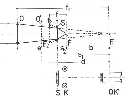 Obr. 8: Optické schéma systému objektivu (O) a Shapleyovy čočky (S): F1 – původní ohnisko objektivu O, F2 – předmětové ohnisko Shapleyovy čočky S, F – ekvivalentní ohnisko zkráceného systému O až S, O´- předpokládaná poloha normálního objektivu s ohniskovou vzdáleností f, K – poloha fotografického materiálu v ohnisku zkráceného systému O až S, OK´- poloha okuláru v původním ohnisku dalekohledu, F1 – původní ohnisková vzdálenost objektivu O, f2 – ohnisková vzdálenost Shapleyovy čočky S, f – ekvivalentní zkrácená ohnisková vzdálenost systému O až S, e – vzdálenost mezi O a S, s1 – vzdálenost Shapleyovy čočky před původním ohniskem objektivu O, s2 – vzdálenost ekvivalentního ohniska F za Shapleyovou čočkou, b – vzdálenost mezi původním ohniskem F1 a ohniskem soustavy F (udává zkrácení optické délky), d – optický interval soustavy.